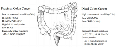 Annals Of Coloproctology